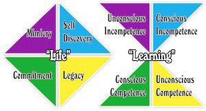 Beyond 12 Treatment Centre Four Stages of Life & Learning